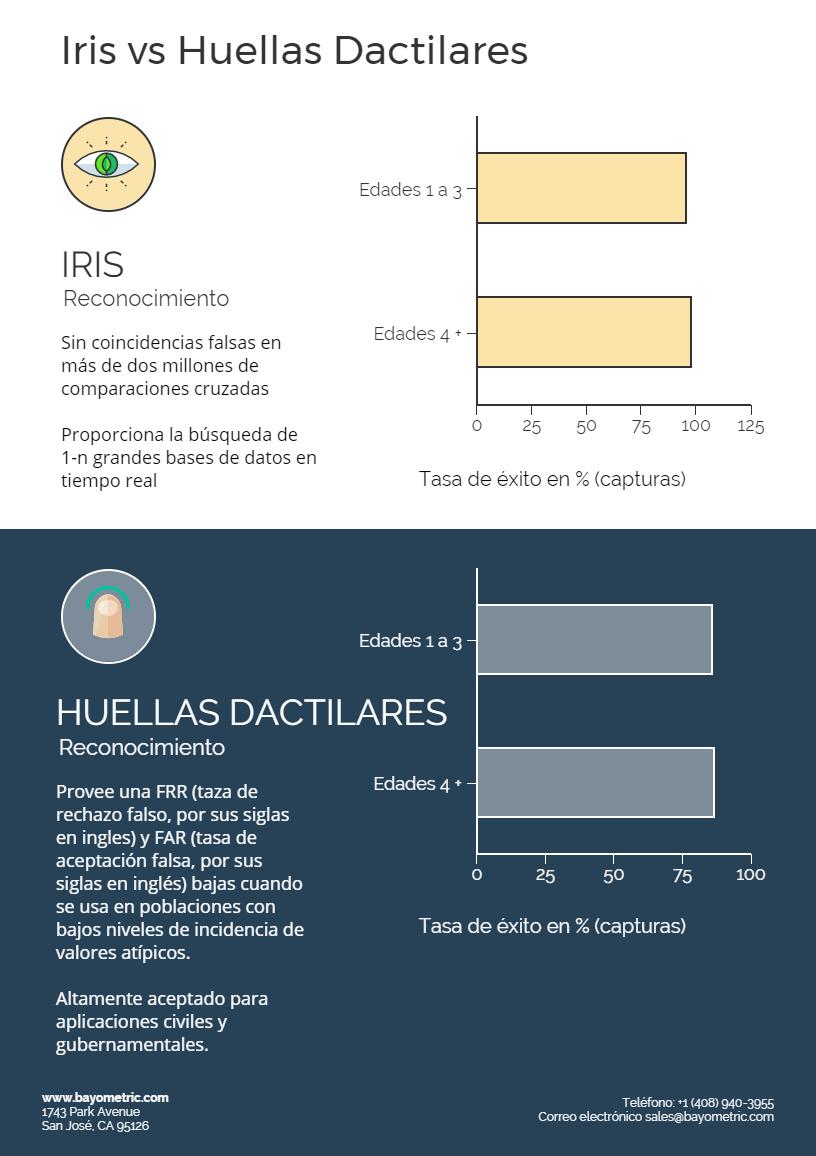 Escáneres de iris vs huellas
