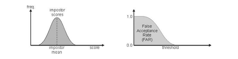 tasa de falsa aceptación