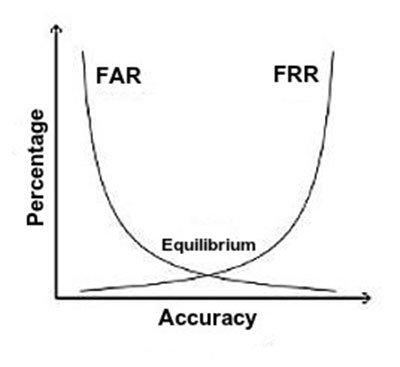 Equilibrio de TFA y TFR